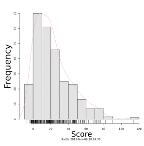 A histogram of character scores