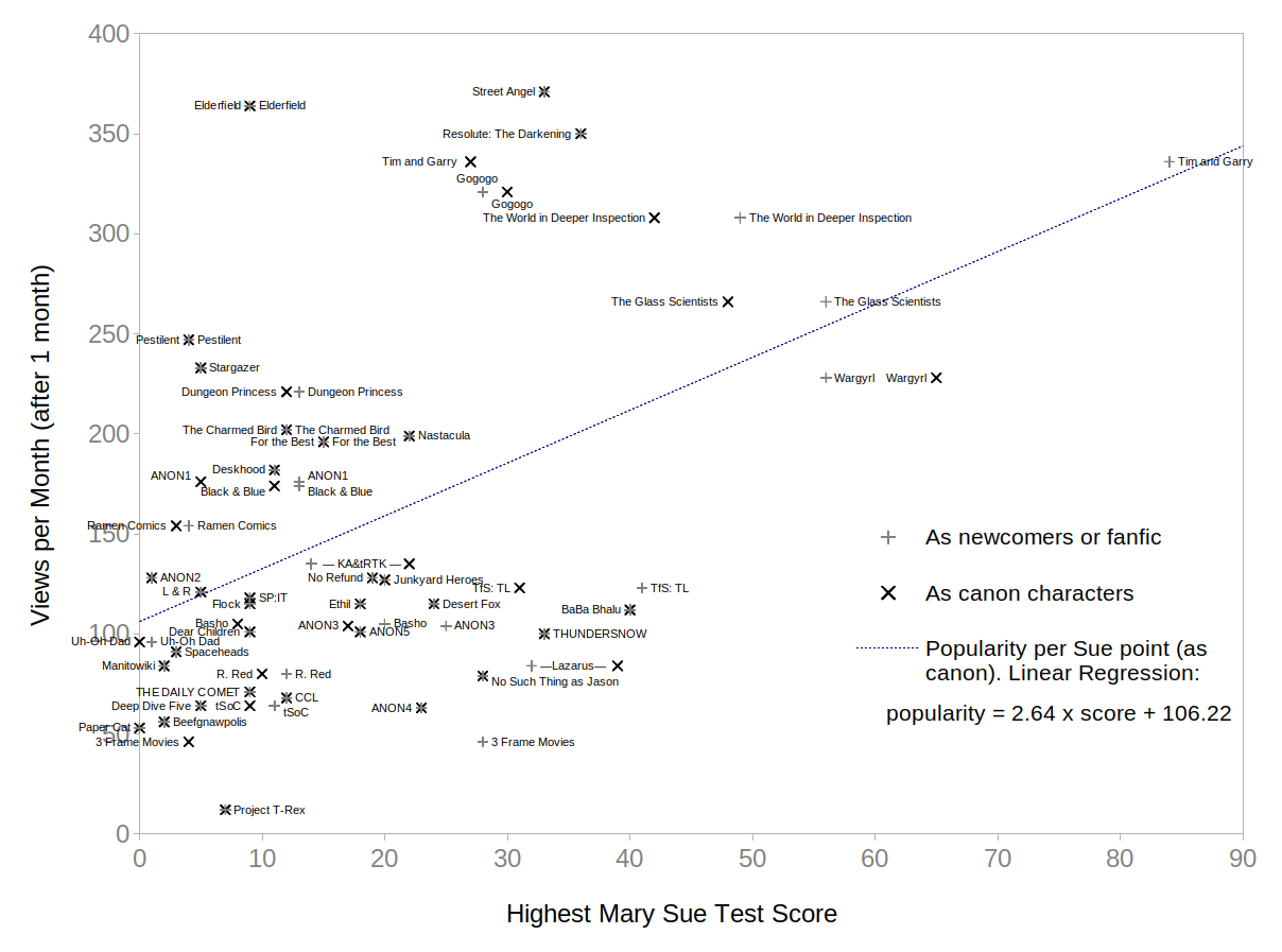 """A scatter plot (popularity versus """"sueness"""") with a triangular group in the bottom-left corner, and a few points running in a curve in and down from the top-left."""